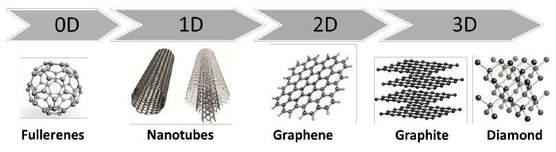 online supply of nano carbons